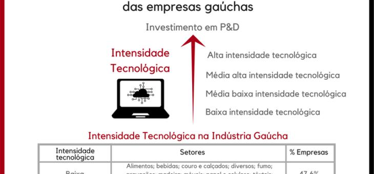 Nível de Intensidade Tecnológica das Empresas Gaúchas